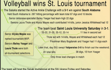 Volleyball wins St. Louis tournament