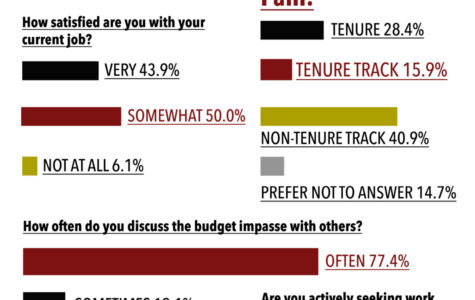 Faculty unsure about higher education's future, Daily Egyptian poll finds