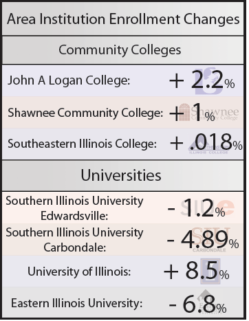 Area Institution Enrollment Changes