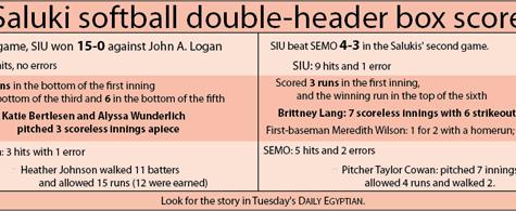 Saluki softball double-header