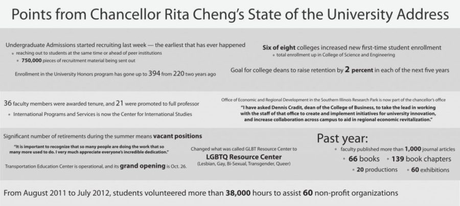 Points from Chancellor Rita Cheng's State of the University Address