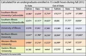 High achievers could pay in-state tuition