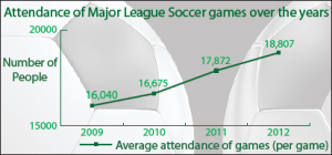Soccer finds new home in America