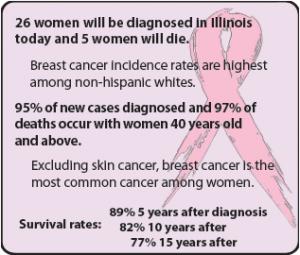 Breast cancer awareness brings hope to survivor