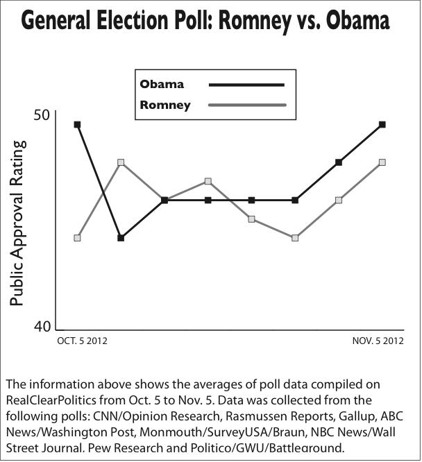 General Election Poll: Romney vs. Obama