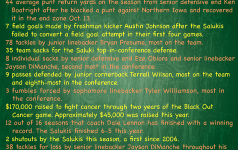 Salukis by the numbers 2012