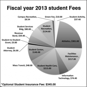Student opinion questionable in fee decision
