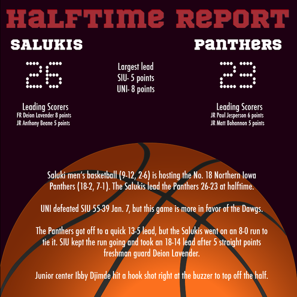 Salukis cannot capitalize on big game