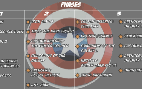 Marvel Phase Two thrives with creativity