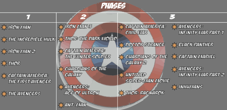 Marvel Phase Two Thrives With Creativity Daily Egyptian