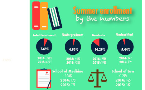Summer enrollment experiences large decrease