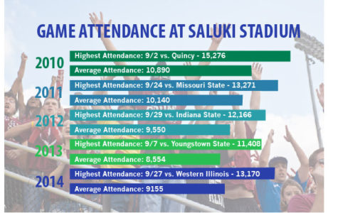 Salukis to build on growing football attendance trend