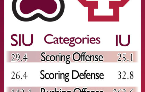 Here's how SIU football matches up with Indiana in season opener