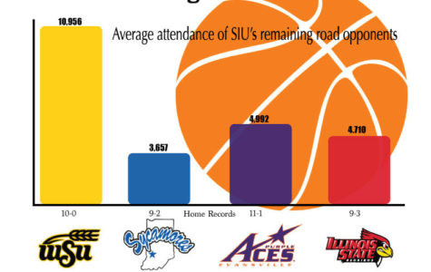 Saluki's road record could be tested
