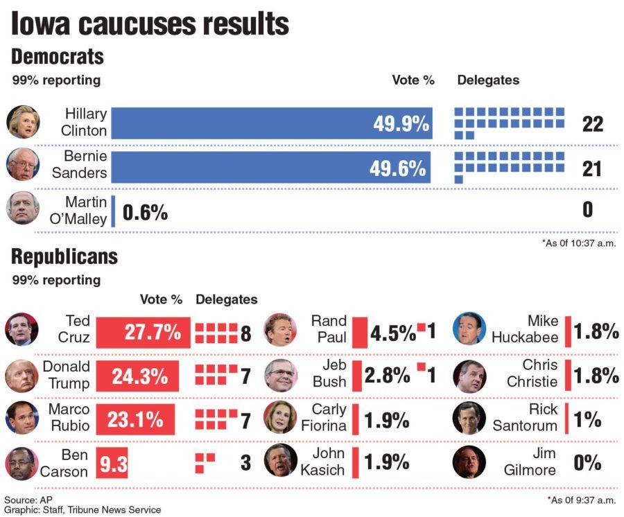 Yepsen weighs in on Iowa caucus