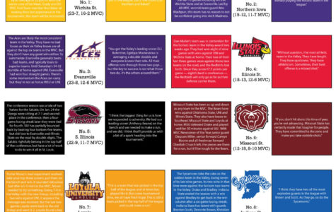 Pre-tournament MVC basketball power ranking