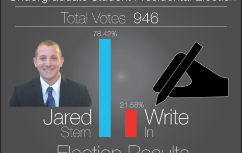 Jared Stern wins USG presidency