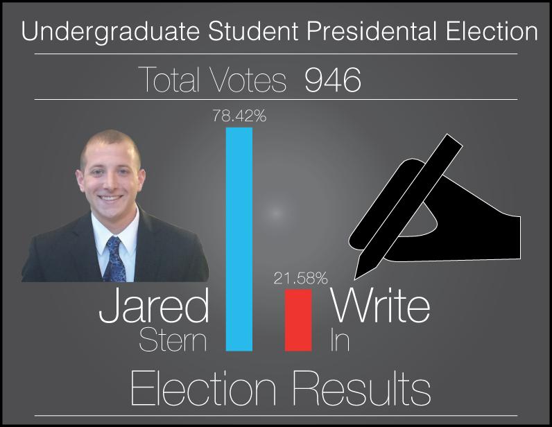 Jared Stern wins USG presidency