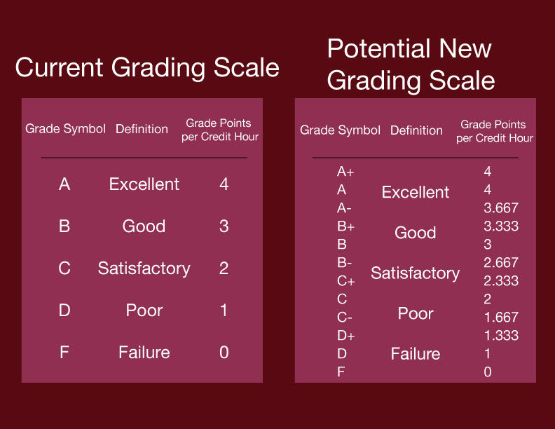 How would a plus-minus grading system affect students?
