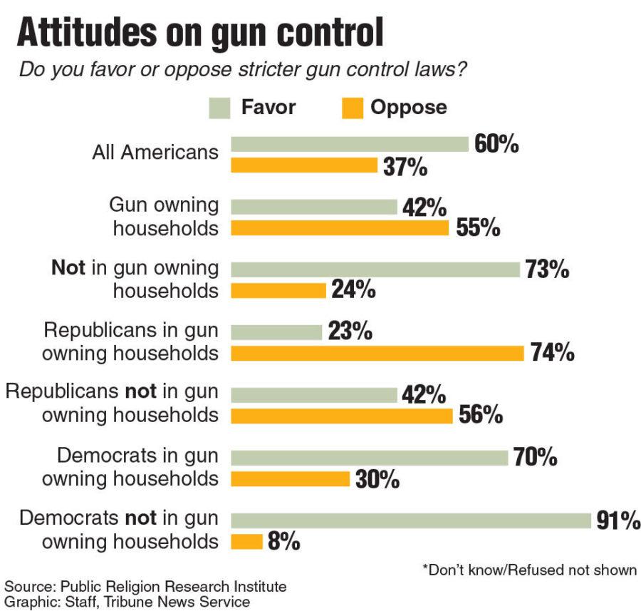 Missouri lawmakers want to loosen gun laws, while Illinois legislators seek to tighten them