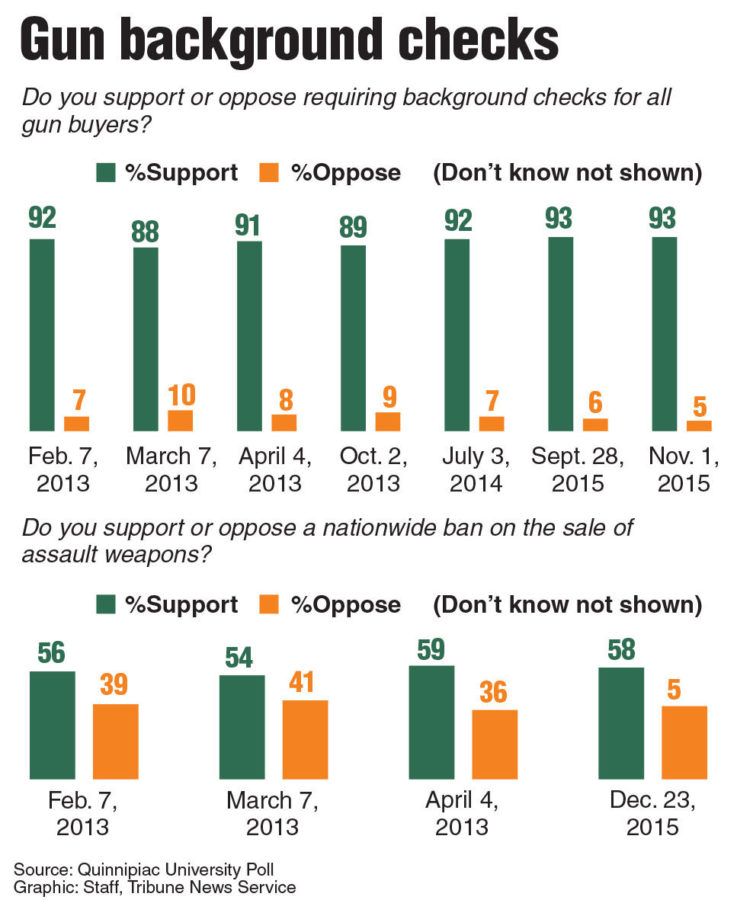 After+Murphy-led+filibuster%2C+Democrats+expect+vote+on+gun+control+Monday