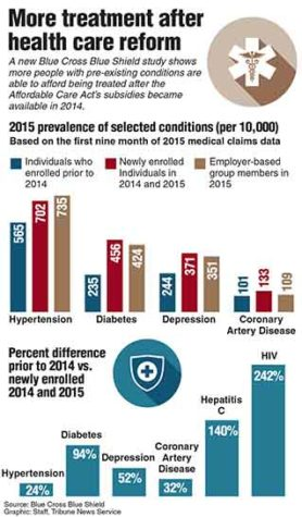 Graphic showing the increase in treatment of people with pre-existing conditions after Obamacare was available.