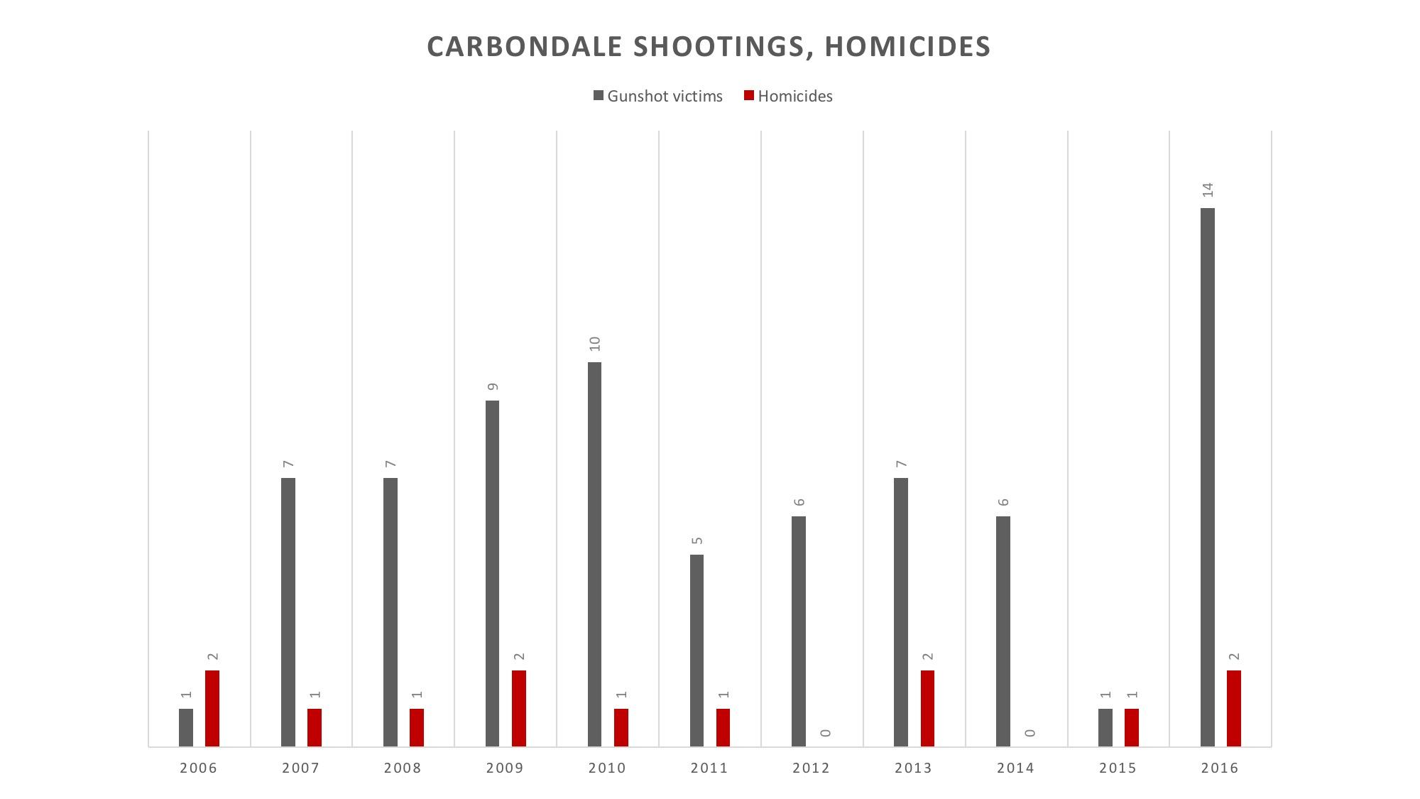 Carbondale shootings, homicides