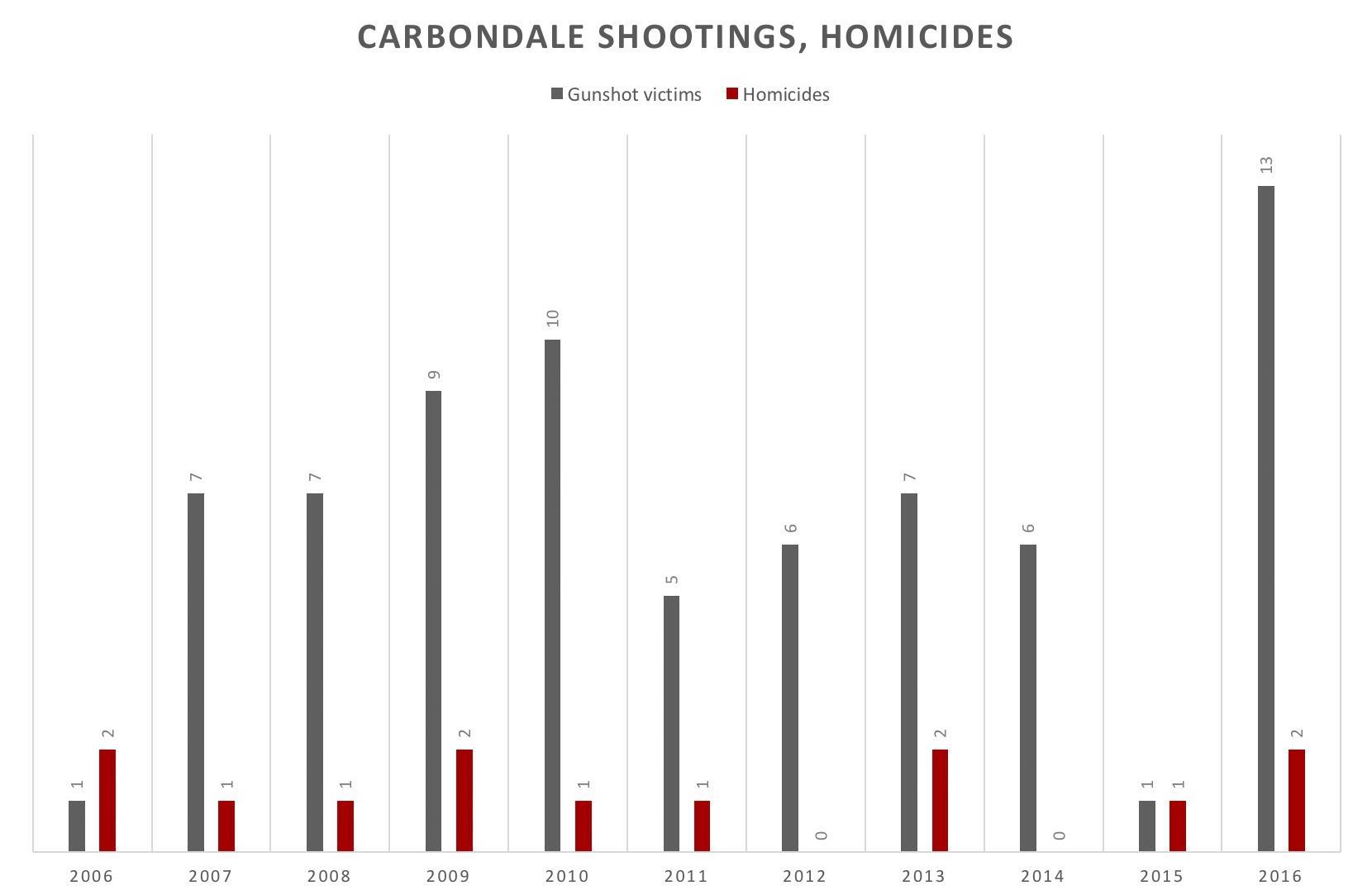 Carbondale gunshot victims, homicides