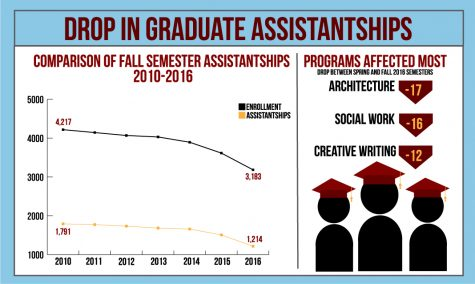 Graduate assistantships at SIU have been on a decline for years. Here's why students say that's a problem.