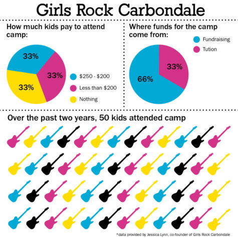 Local camp gives girls, LGBTQ youth outlet to rock