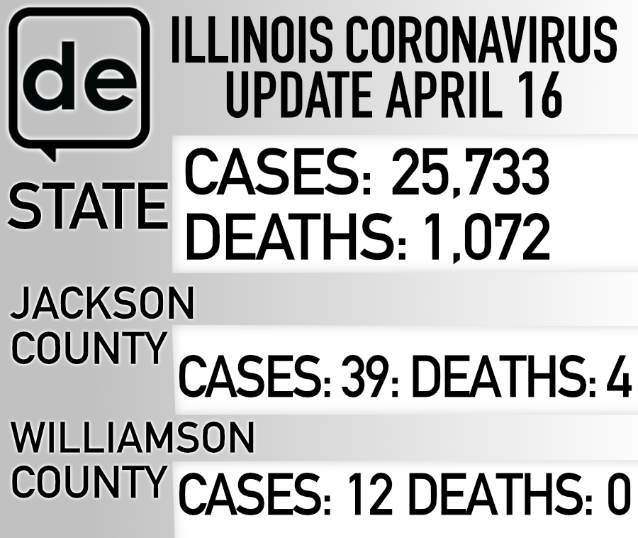 COVID-19 cases and deaths in Jackson County, Williamson County and the state of Illinois as of April 16, 2020.