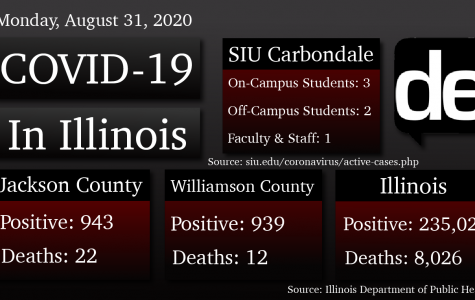 COVID-19 Update: One death, 19 new cases in Jackson County