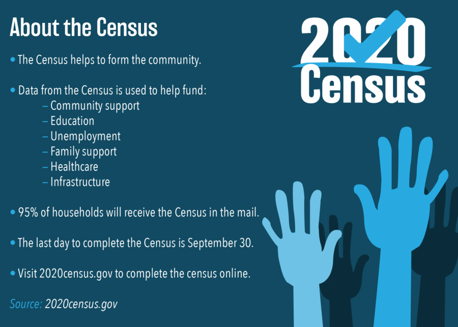 Every Person Counts: Census 2020 ends on Sept. 30