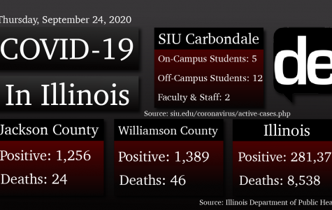 COVID-19 Update: Jackson County reports three new cases, Franklin and Williamson report 30 cases, six deaths