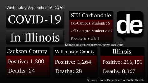COVID-19 Update: Jackson County reports 26 new cases and remains at warning level, SIU reports 33 active cases