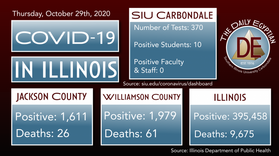 COVID-19 Update: Jackson County reports 19 new cases one death