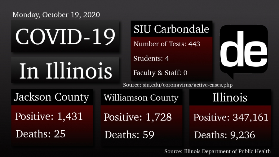 COVID-19+Update%3A+Jackson+County+reports+one+new+case%2C+one+death+in+Franklin+and+Williamson+counties
