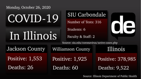 COVID-19 Update: Jackson county reports six new cases