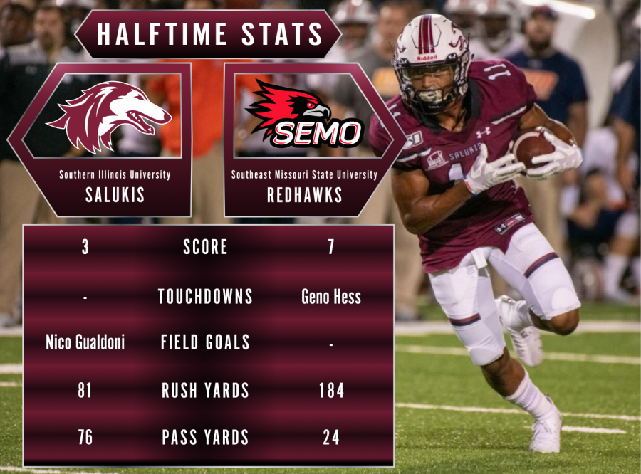 At the half SEMO leads SIU 7-3 at Saluki Stadium in Carbondale, Ill. Oct. 30, 2020