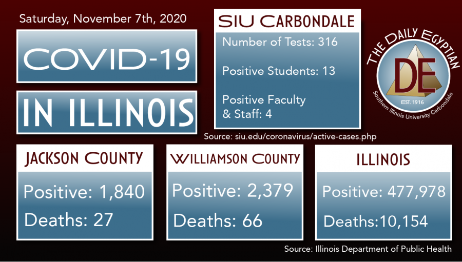COVID-19 Update: Jackson County reports 38 cases, Franklin and Williamson report 95