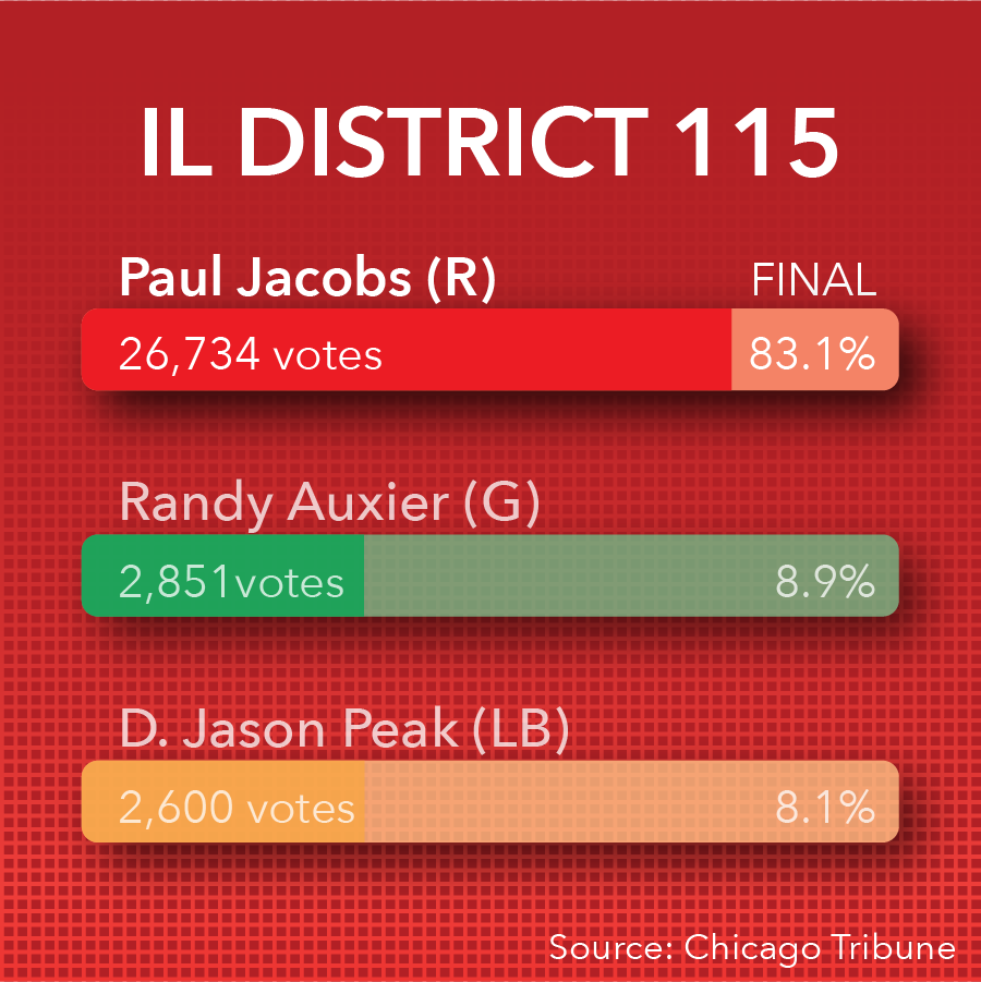Paul Jacobs projected to win District 115