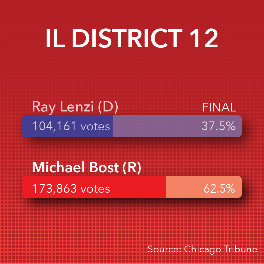 Mike Bost reelected as 12th District Congressman