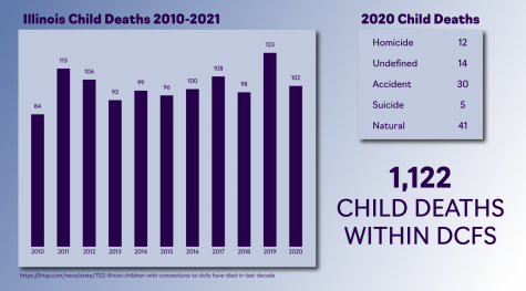 DCFS reports over 1,000 child deaths in Illinois over last decade